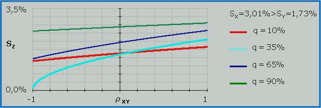 Coefficiente di correlazione - La volatilità in funzione della correlazione tra i titoli (esempio)