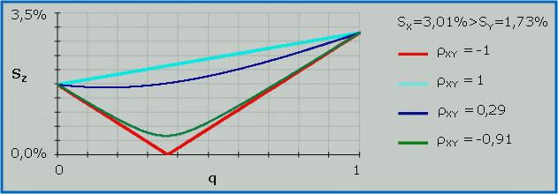 Coefficiente di correlazione - La volatilità in funzione del capitale allocato