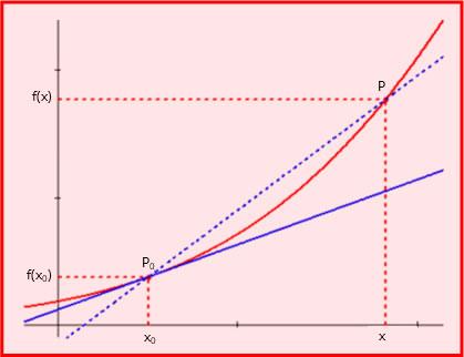 Derivate di una funzione: significato geometrico della derivata prima