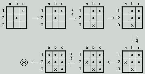 Calcolo delle Probabilità - Il gioco del Tris
