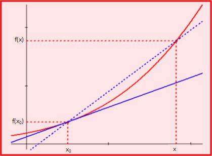 Limiti di una funzione - La retta tangente come limite della retta secante