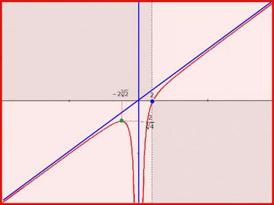 Limite di una funzione - Il comportamento al limite di una funzione